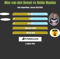Nino van den Beemt vs Robin Maulun h2h player stats