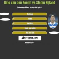 Nino van den Beemt vs Stefan Nijland h2h player stats