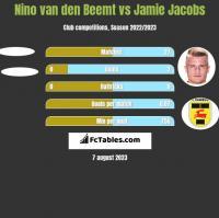 Nino van den Beemt vs Jamie Jacobs h2h player stats