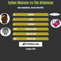 Sylian Mokono vs Tim Brinkman h2h player stats