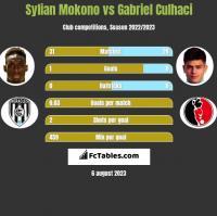 Sylian Mokono vs Gabriel Culhaci h2h player stats
