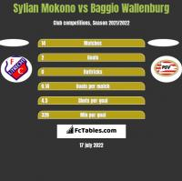 Sylian Mokono vs Baggio Wallenburg h2h player stats