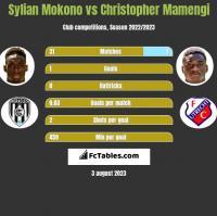 Sylian Mokono vs Christopher Mamengi h2h player stats