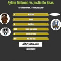 Sylian Mokono vs justin De Haas h2h player stats