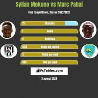 Sylian Mokono vs Marc Pabai h2h player stats