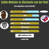 Sylian Mokono vs Djevencio van der Kust h2h player stats