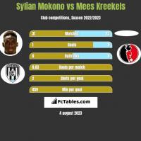 Sylian Mokono vs Mees Kreekels h2h player stats