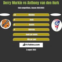 Derry Murkin vs Anthony van den Hurk h2h player stats