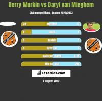 Derry Murkin vs Daryl van Mieghem h2h player stats