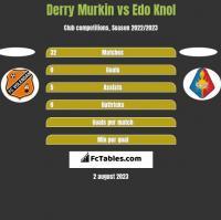 Derry Murkin vs Edo Knol h2h player stats
