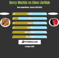 Derry Murkin vs Elmo Lieftink h2h player stats