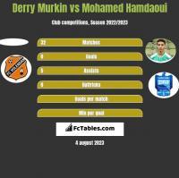 Derry Murkin vs Mohamed Hamdaoui h2h player stats