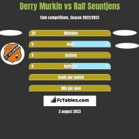Derry Murkin vs Ralf Seuntjens h2h player stats