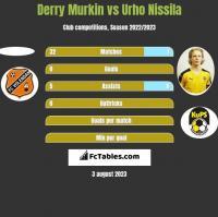 Derry Murkin vs Urho Nissila h2h player stats