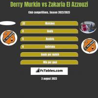 Derry Murkin vs Zakaria El Azzouzi h2h player stats