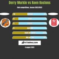 Derry Murkin vs Koen Kostons h2h player stats