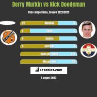 Derry Murkin vs Nick Doodeman h2h player stats