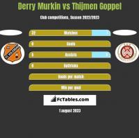 Derry Murkin vs Thijmen Goppel h2h player stats