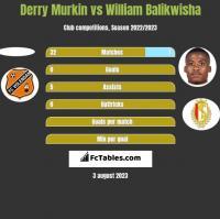Derry Murkin vs William Balikwisha h2h player stats