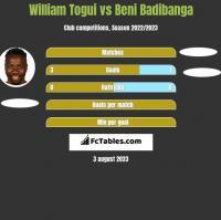 William Togui vs Beni Badibanga h2h player stats