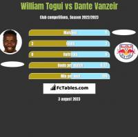 William Togui vs Dante Vanzeir h2h player stats