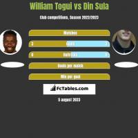 William Togui vs Din Sula h2h player stats
