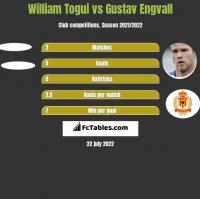 William Togui vs Gustav Engvall h2h player stats
