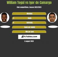 William Togui vs Igor de Camargo h2h player stats