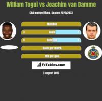 William Togui vs Joachim van Damme h2h player stats