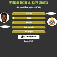 William Togui vs Nany Dimata h2h player stats