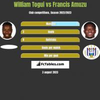 William Togui vs Francis Amuzu h2h player stats