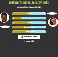 William Togui vs Jeremy Doku h2h player stats