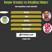 Kacper Krzepicz vs Arkadiusz Malarz h2h player stats