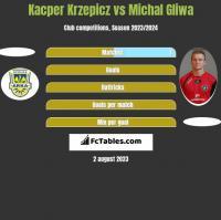 Kacper Krzepicz vs Michał Gliwa h2h player stats