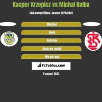 Kacper Krzepicz vs Michal Kolba h2h player stats