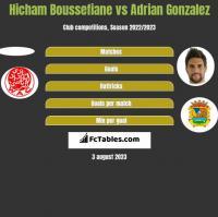 Hicham Boussefiane vs Adrian Gonzalez h2h player stats