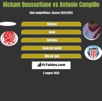 Hicham Boussefiane vs Antonio Campillo h2h player stats