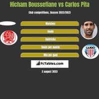 Hicham Boussefiane vs Carlos Pita h2h player stats