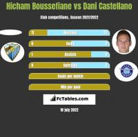 Hicham Boussefiane vs Dani Castellano h2h player stats