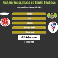 Hicham Boussefiane vs Daniel Pacheco h2h player stats