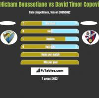 Hicham Boussefiane vs David Timor Copovi h2h player stats