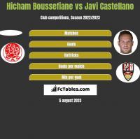 Hicham Boussefiane vs Javi Castellano h2h player stats