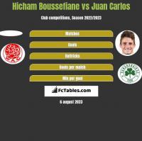 Hicham Boussefiane vs Juan Carlos h2h player stats