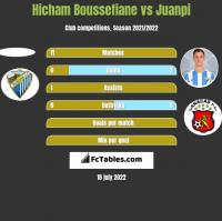 Hicham Boussefiane vs Juanpi h2h player stats
