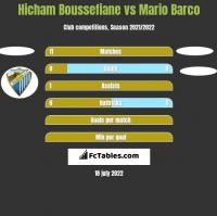 Hicham Boussefiane vs Mario Barco h2h player stats