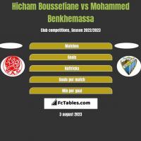 Hicham Boussefiane vs Mohammed Benkhemassa h2h player stats