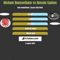 Hicham Boussefiane vs Renato Santos h2h player stats
