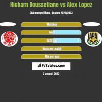 Hicham Boussefiane vs Alex Lopez h2h player stats