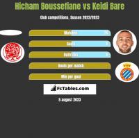 Hicham Boussefiane vs Keidi Bare h2h player stats