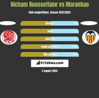 Hicham Boussefiane vs Maranhao h2h player stats